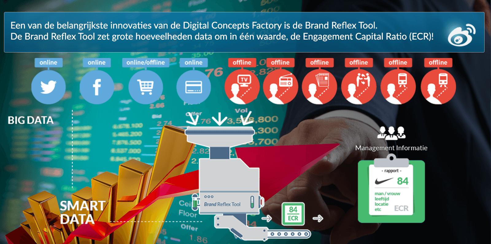 Digital Concepts Factory | DCF